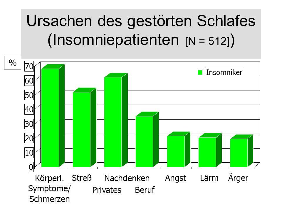 Ursachen des gestörten Schlafes (Insomniepatienten [N = 512])